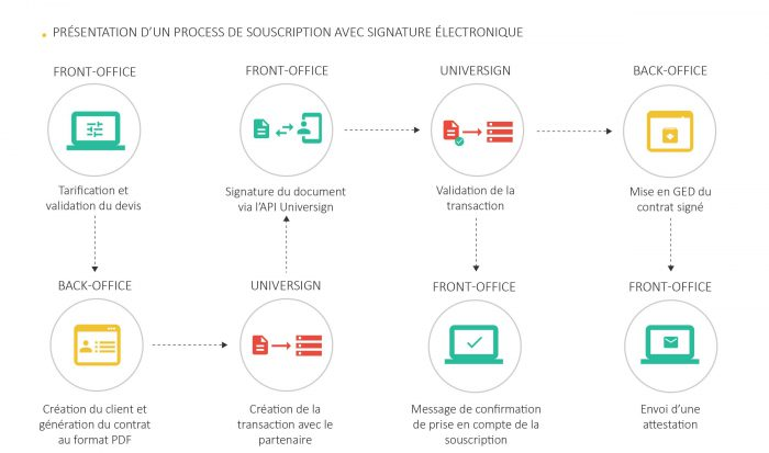 process de signature électronique